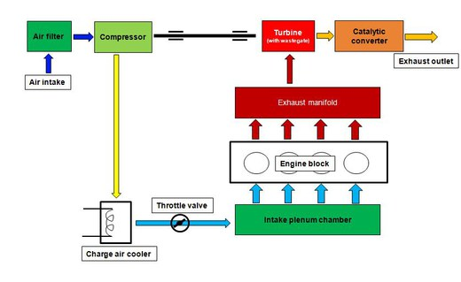 Csm Diagram Passenger Turbocharging Cars Fc2cf6fe35